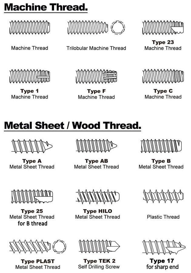 screw thread types